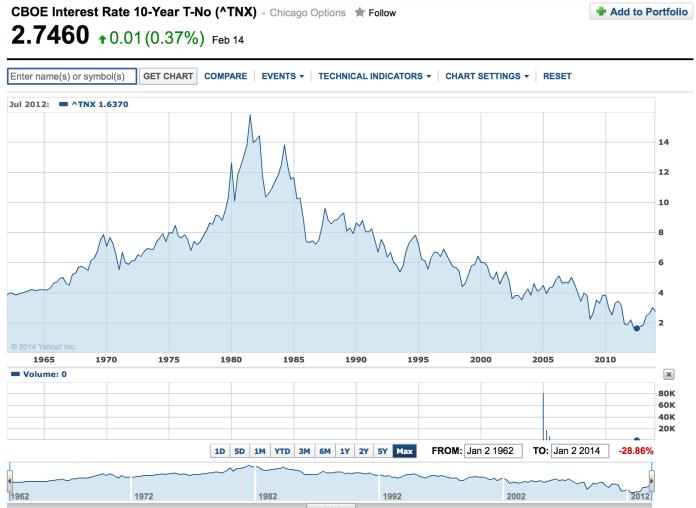 Historical 10yr US Treasury Rates